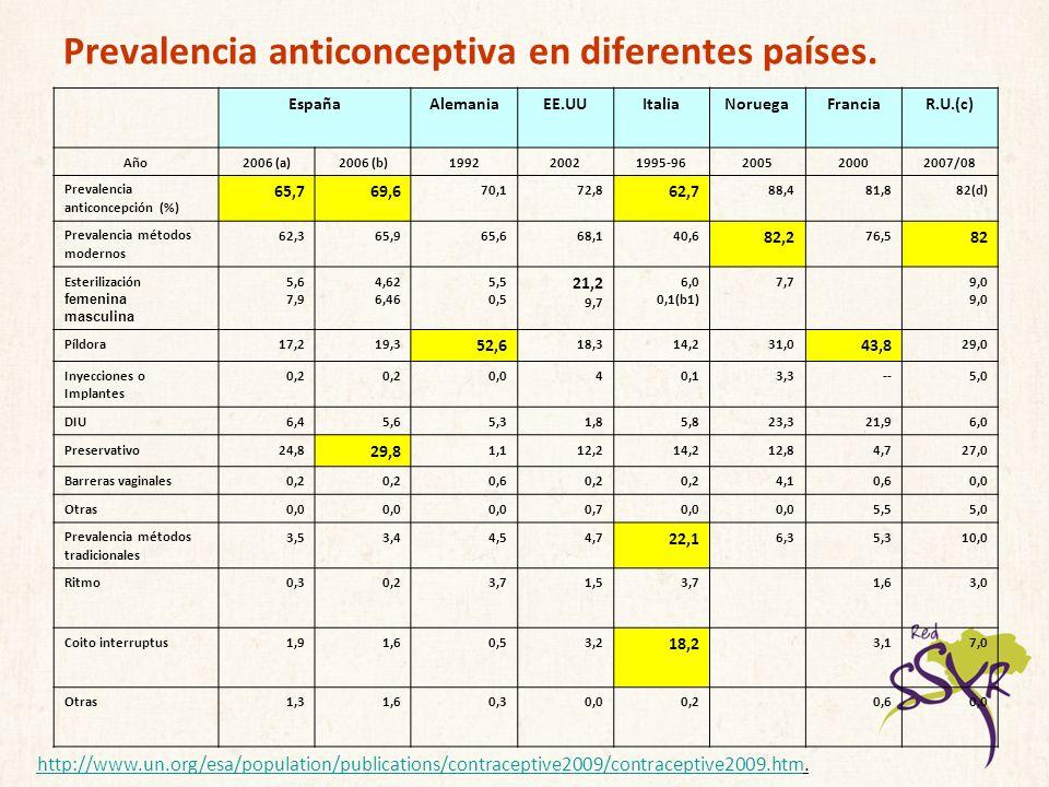 Prevalencia anticonceptiva en diferentes países.
