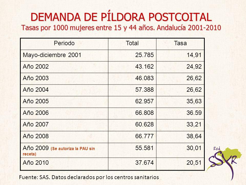 DEMANDA DE PÍLDORA POSTCOITAL Tasas por 1000 mujeres entre 15 y 44 años. Andalucía 2001-2010