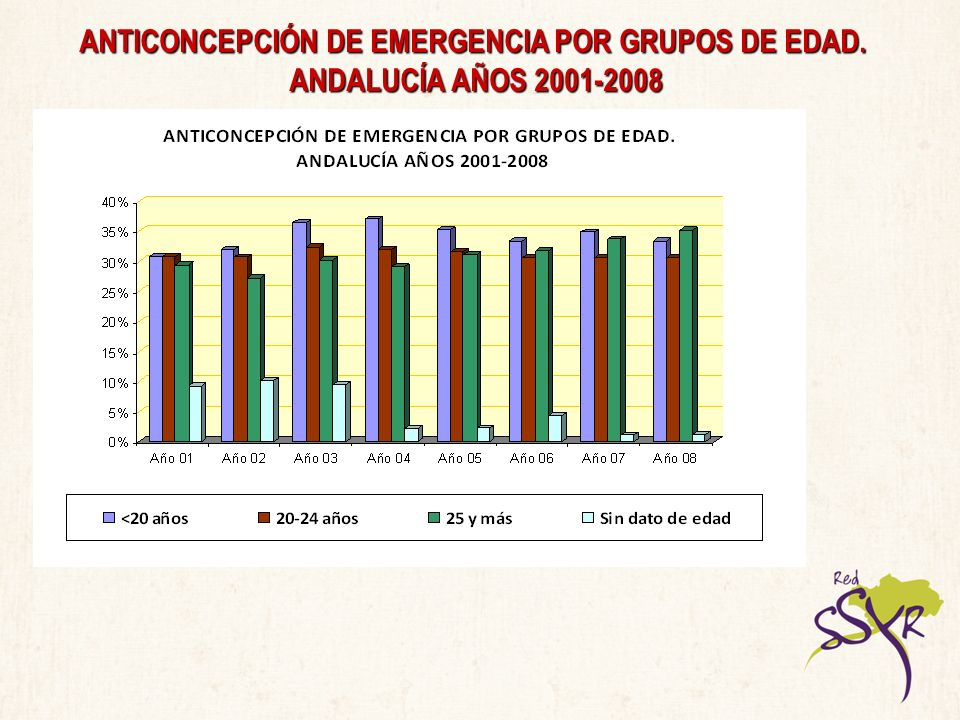 ANTICONCEPCIÓN DE EMERGENCIA POR GRUPOS DE EDAD.