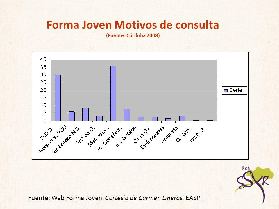 Forma Joven Motivos de consulta (Fuente: Córdoba 2008)