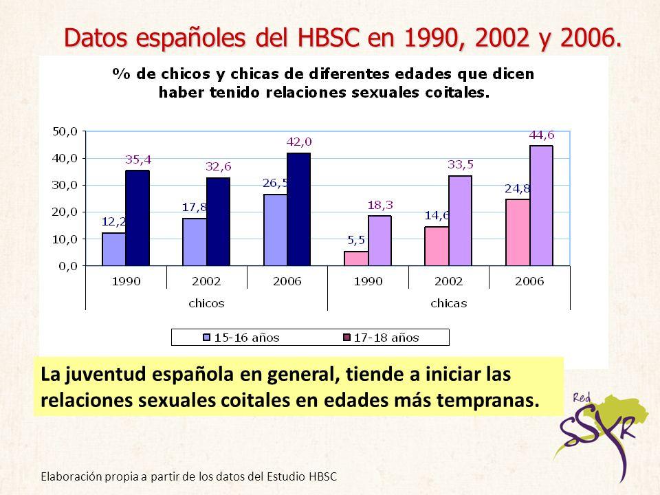 Datos españoles del HBSC en 1990, 2002 y 2006.