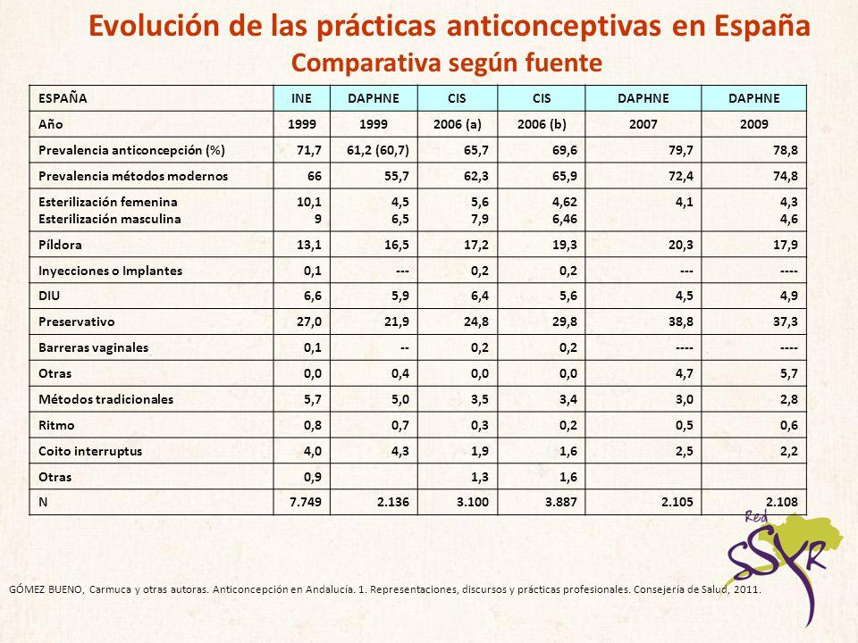 Evolución de las prácticas anticonceptivas en España