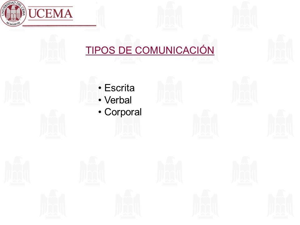 TIPOS DE COMUNICACIÓN Escrita Verbal Corporal