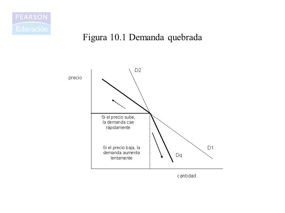 Figura 10.1 Demanda quebrada