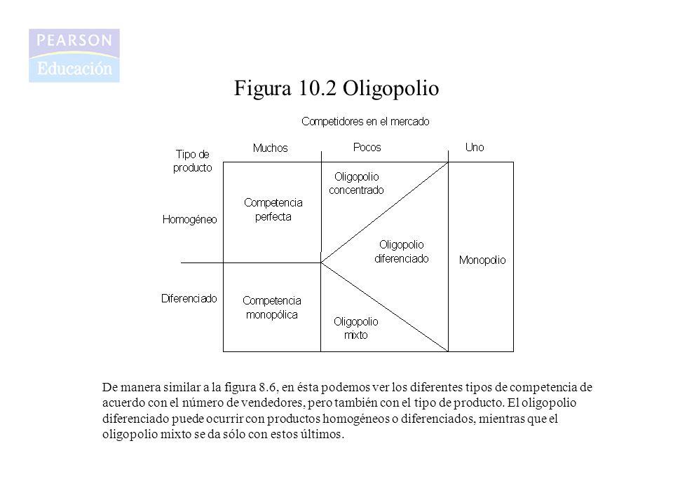 Figura 10.2 Oligopolio