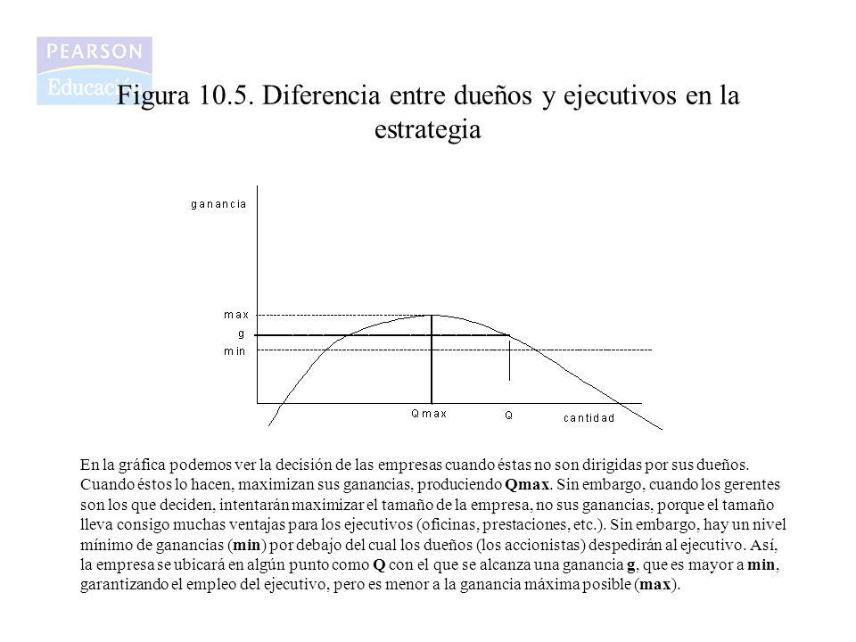 Figura 10.5. Diferencia entre dueños y ejecutivos en la estrategia
