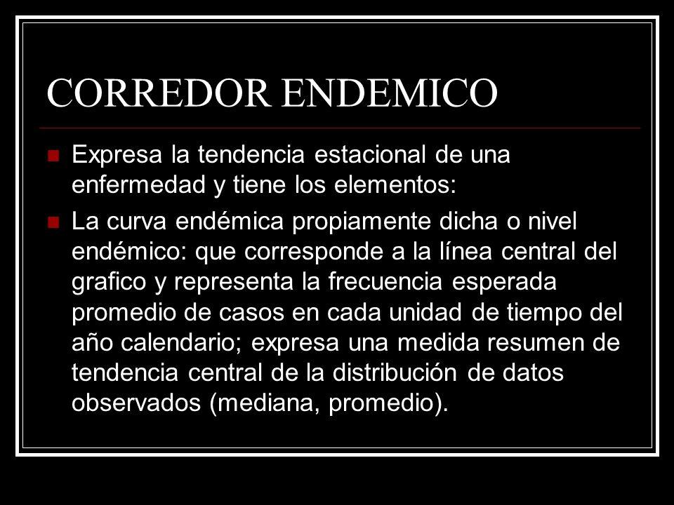 CORREDOR ENDEMICOExpresa la tendencia estacional de una enfermedad y tiene los elementos: