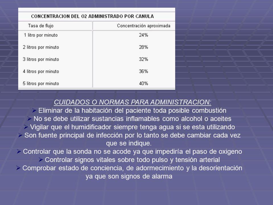 CUIDADOS O NORMAS PARA ADMINISTRACION:
