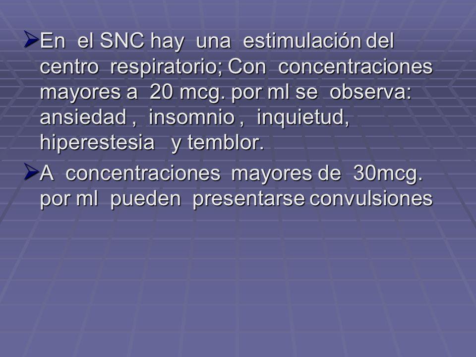 En el SNC hay una estimulación del centro respiratorio; Con concentraciones mayores a 20 mcg. por ml se observa: ansiedad , insomnio , inquietud, hiperestesia y temblor.
