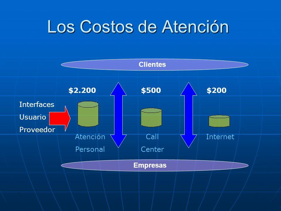 Los Costos de Atención Clientes $2.200 $500 $200 Interfaces Usuario