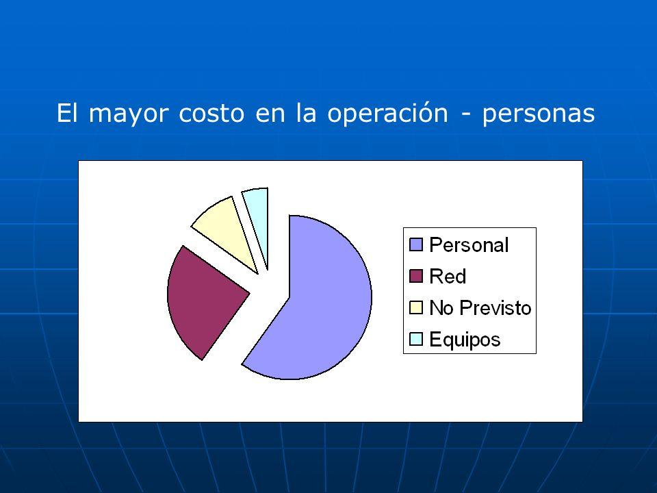 El mayor costo en la operación - personas