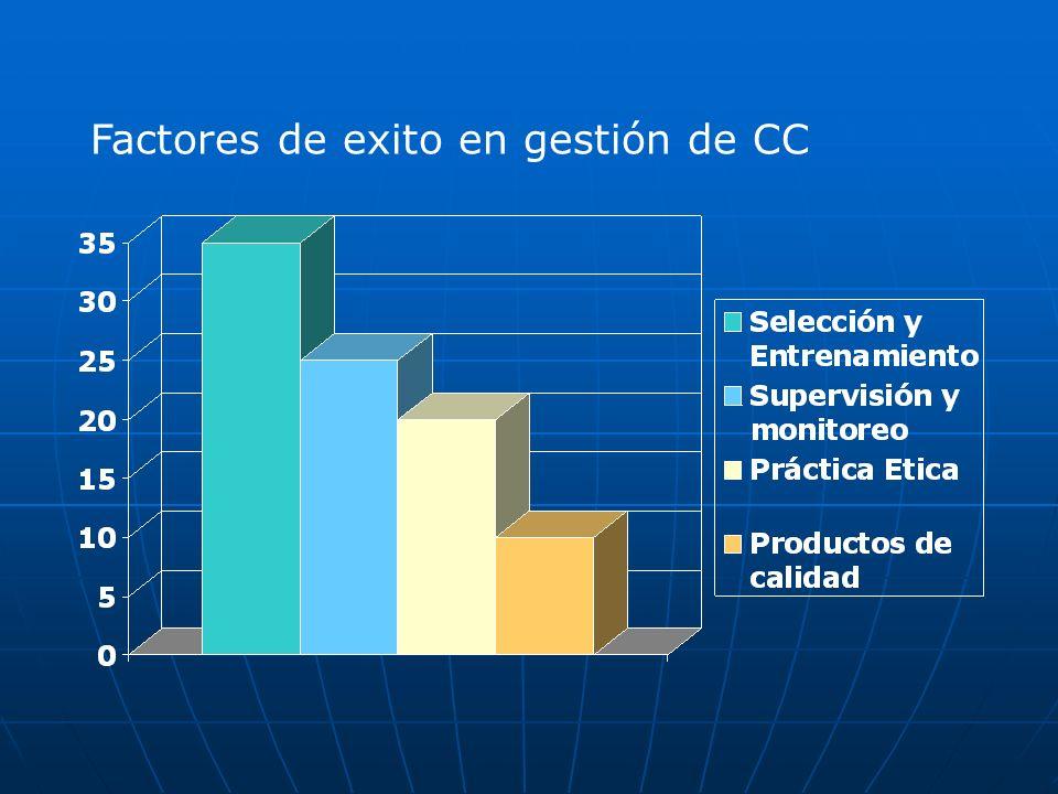 Factores de exito en gestión de CC