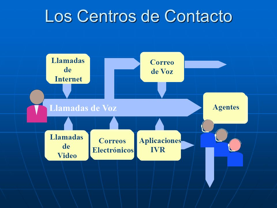 Los Centros de Contacto