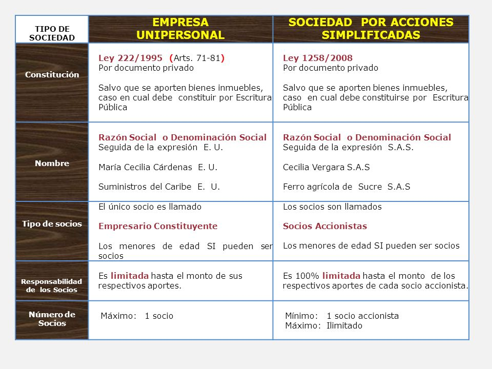 SOCIEDAD POR ACCIONES SIMPLIFICADAS Responsabilidad de los Socios