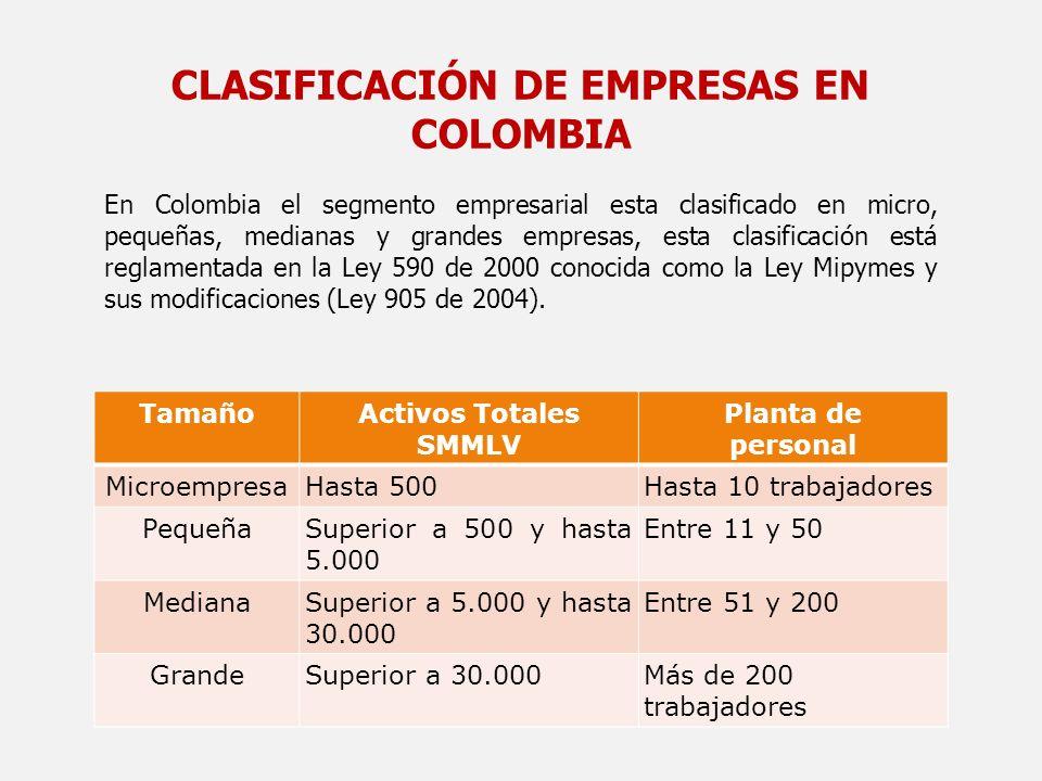 CLASIFICACIÓN DE EMPRESAS EN COLOMBIA