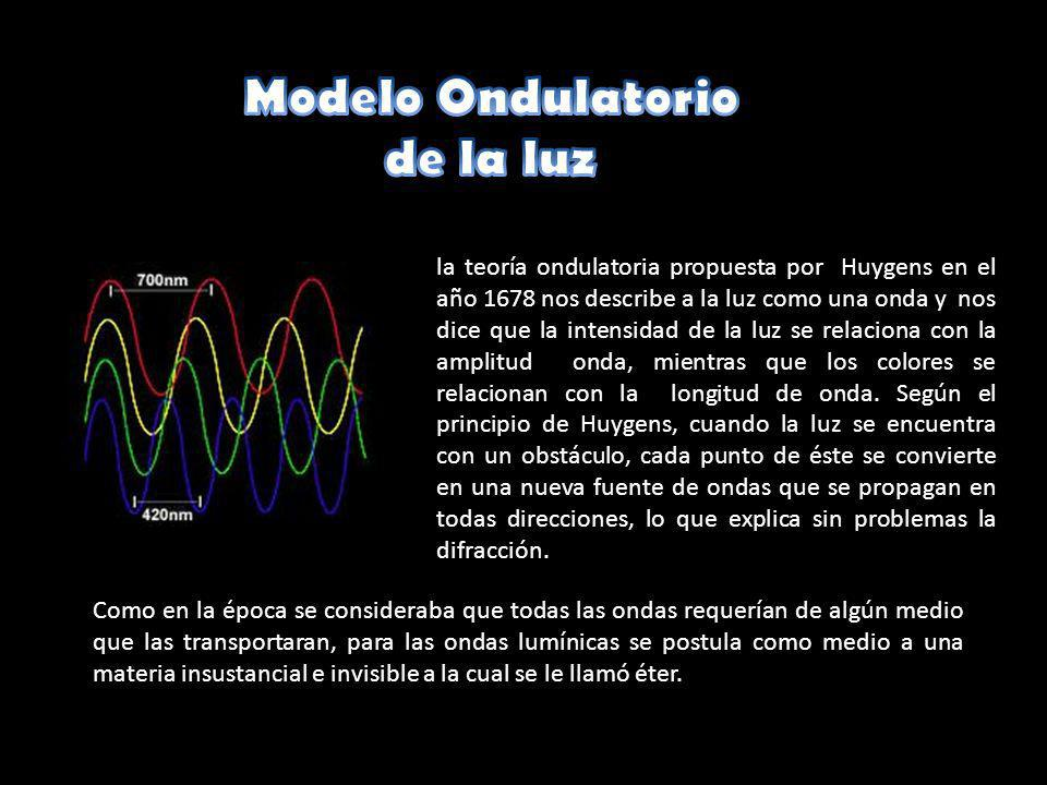 Modelo Ondulatorio de la luz