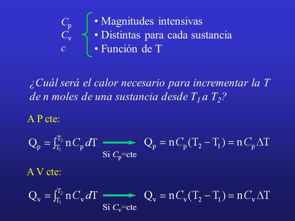 Magnitudes intensivas Distintas para cada sustancia Función de T