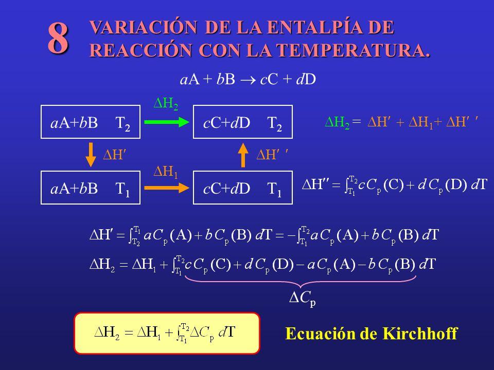 8 VARIACIÓN DE LA ENTALPÍA DE REACCIÓN CON LA TEMPERATURA.