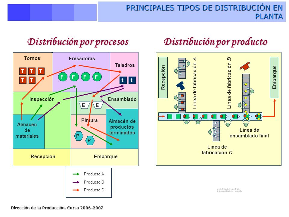 Distribución por procesos Distribución por producto