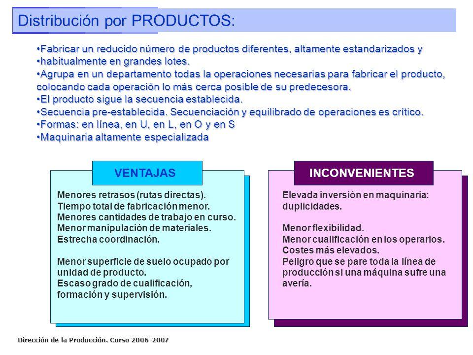 Distribución por PRODUCTOS: