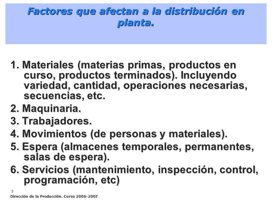 Factores que afectan a la distribución en planta.