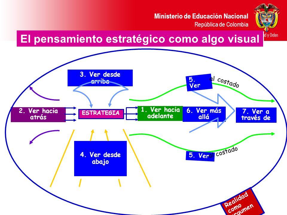 El pensamiento estratégico como algo visual