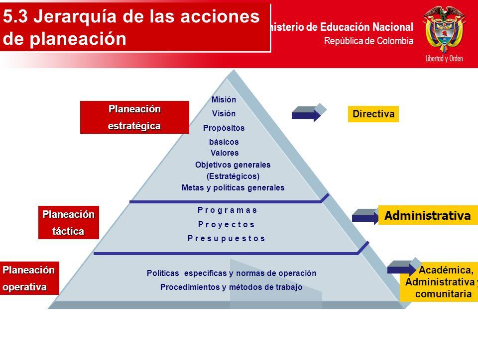 5.3 Jerarquía de las acciones de planeación