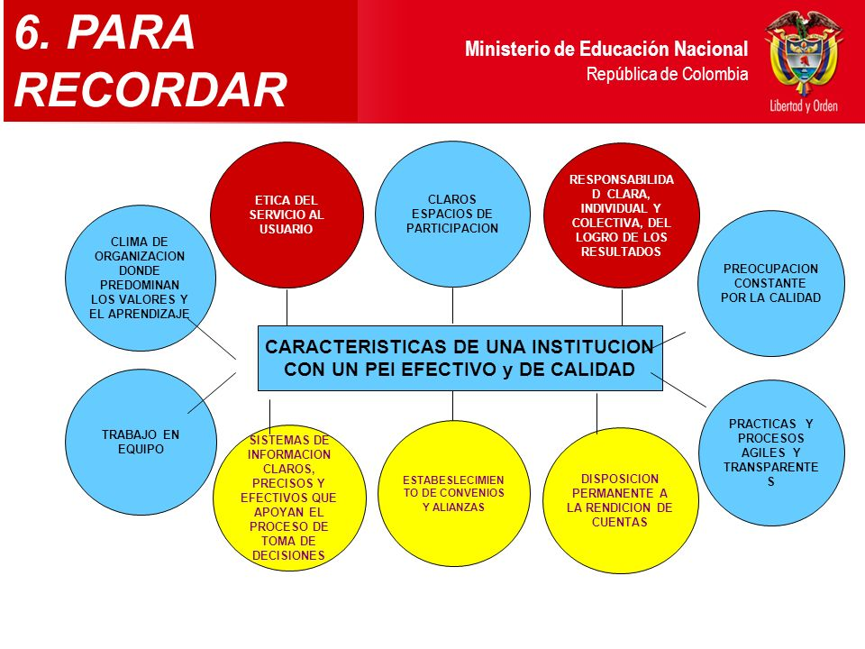 6. PARA RECORDAR CARACTERISTICAS DE UNA INSTITUCION