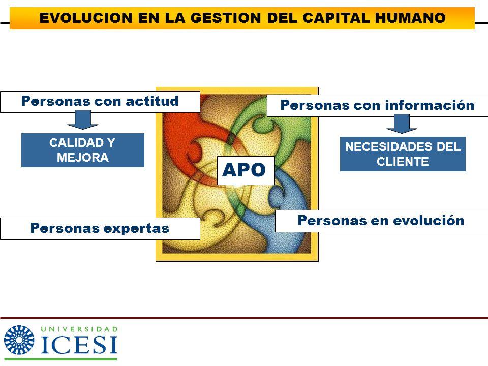 EVOLUCION EN LA GESTION DEL CAPITAL HUMANO Personas con información