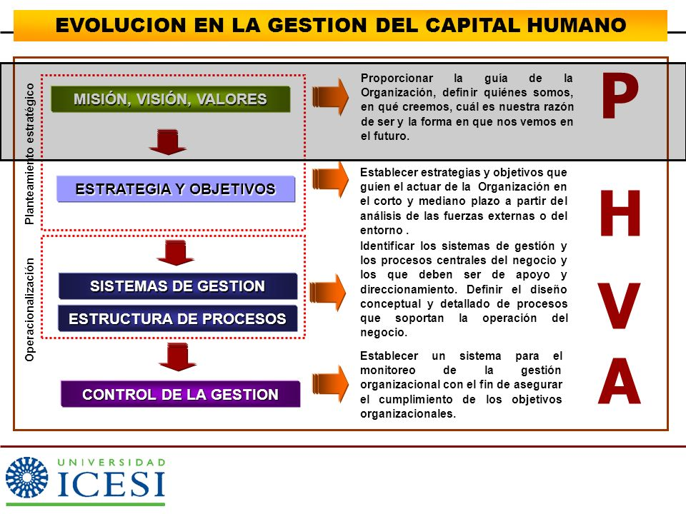 P H VA EVOLUCION EN LA GESTION DEL CAPITAL HUMANO