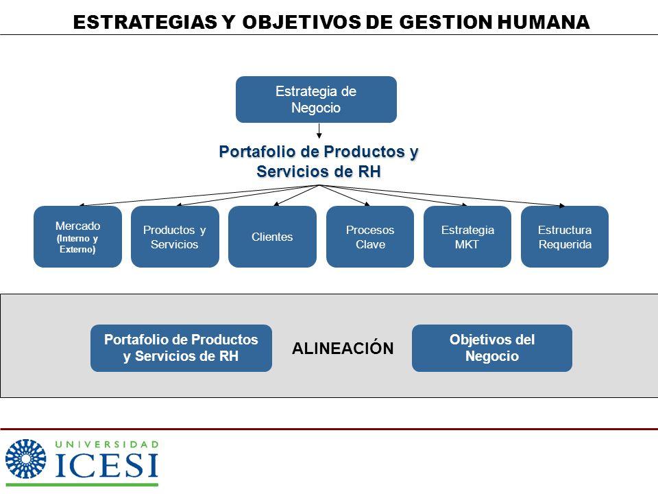 ESTRATEGIAS Y OBJETIVOS DE GESTION HUMANA