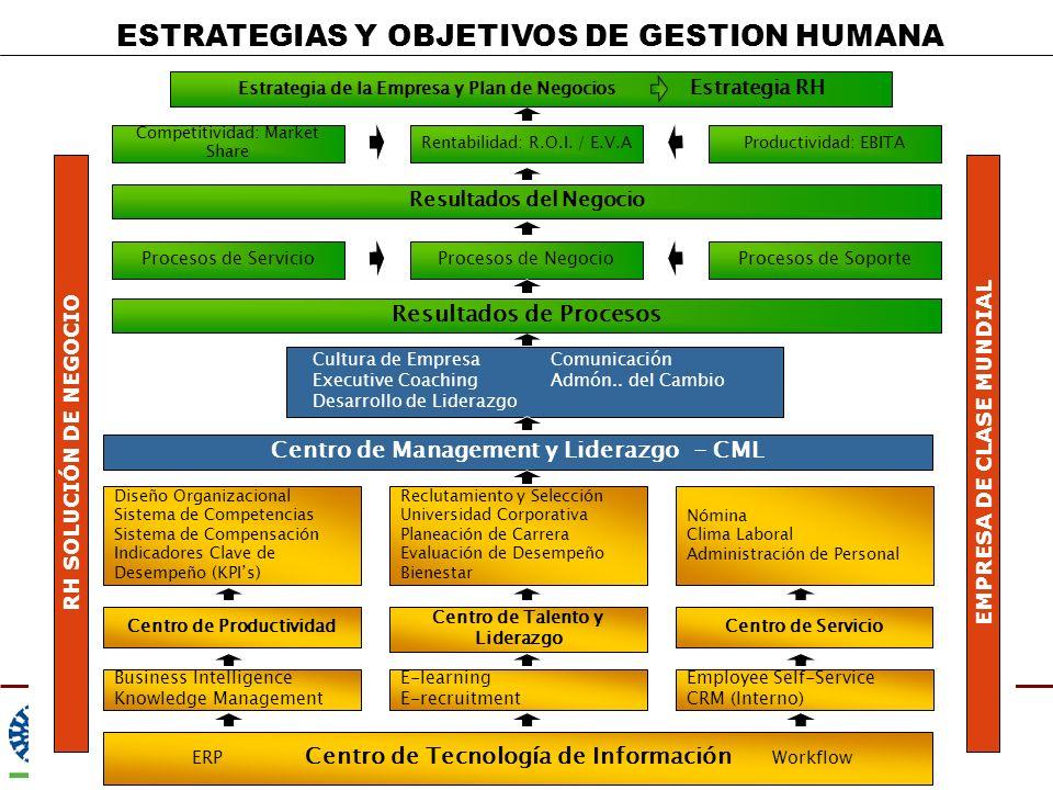 Estrategia de la Empresa y Plan de Negocios Estrategia RH