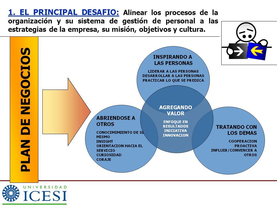 1. EL PRINCIPAL DESAFIO: Alinear los procesos de la organización y su sistema de gestión de personal a las estrategias de la empresa, su misión, objetivos y cultura.