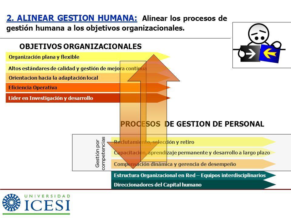 2. ALINEAR GESTION HUMANA: Alinear los procesos de gestión humana a los objetivos organizacionales.