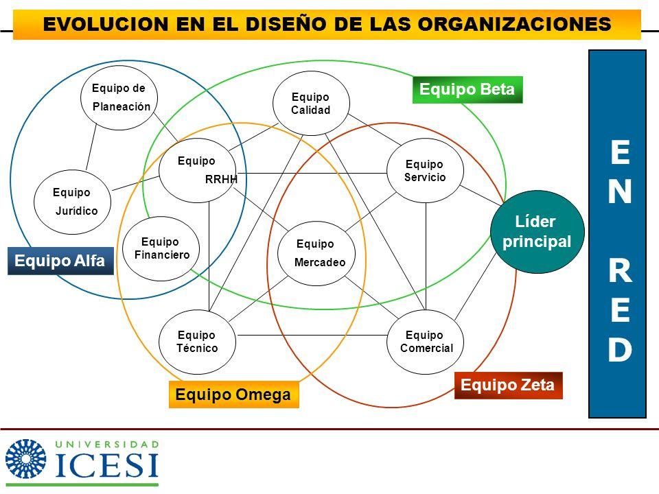 EVOLUCION EN EL DISEÑO DE LAS ORGANIZACIONES