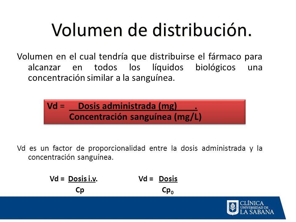 Volumen de distribución.