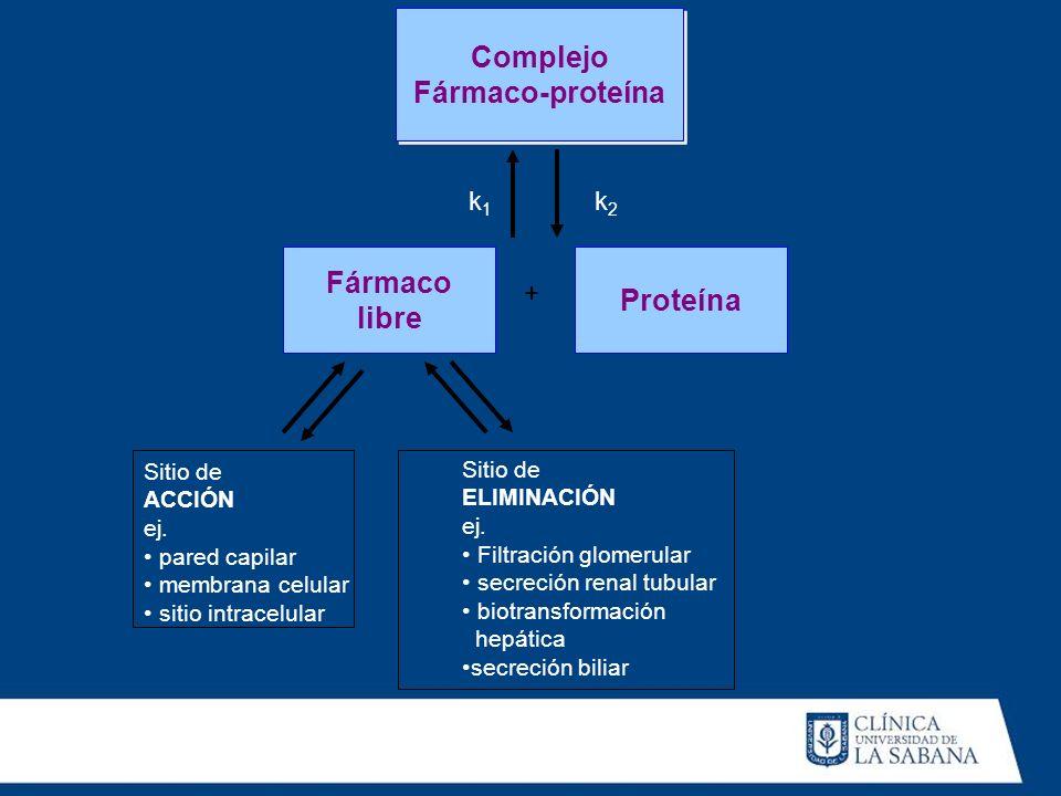 Complejo Fármaco-proteína Fármaco libre Proteína