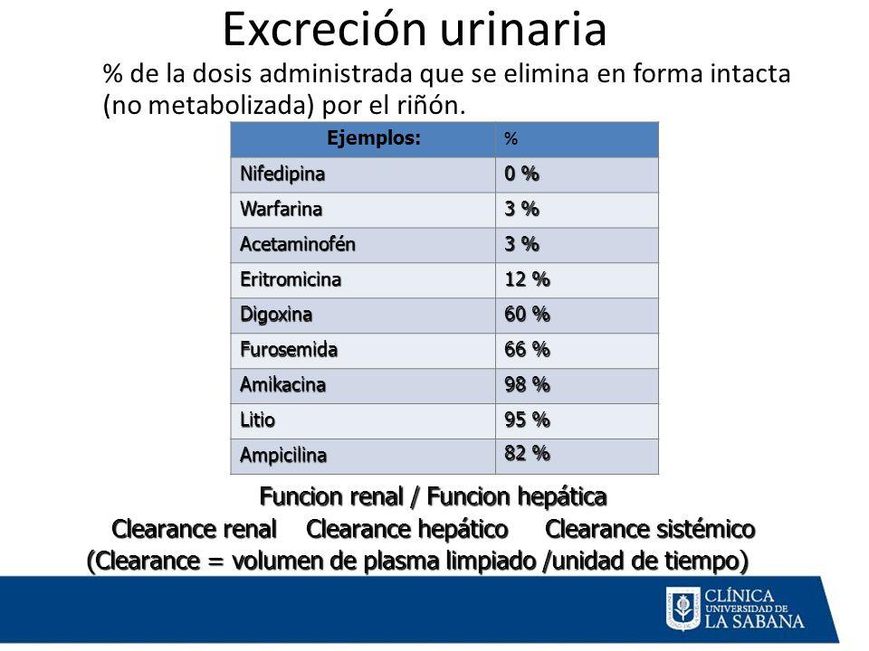 Excreción urinaria % de la dosis administrada que se elimina en forma intacta (no metabolizada) por el riñón.