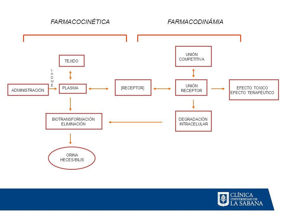 FARMACOCINÉTICA FARMACODINÁMIA TEJIDO PLASMA BIOTRANSFORMACIÓN