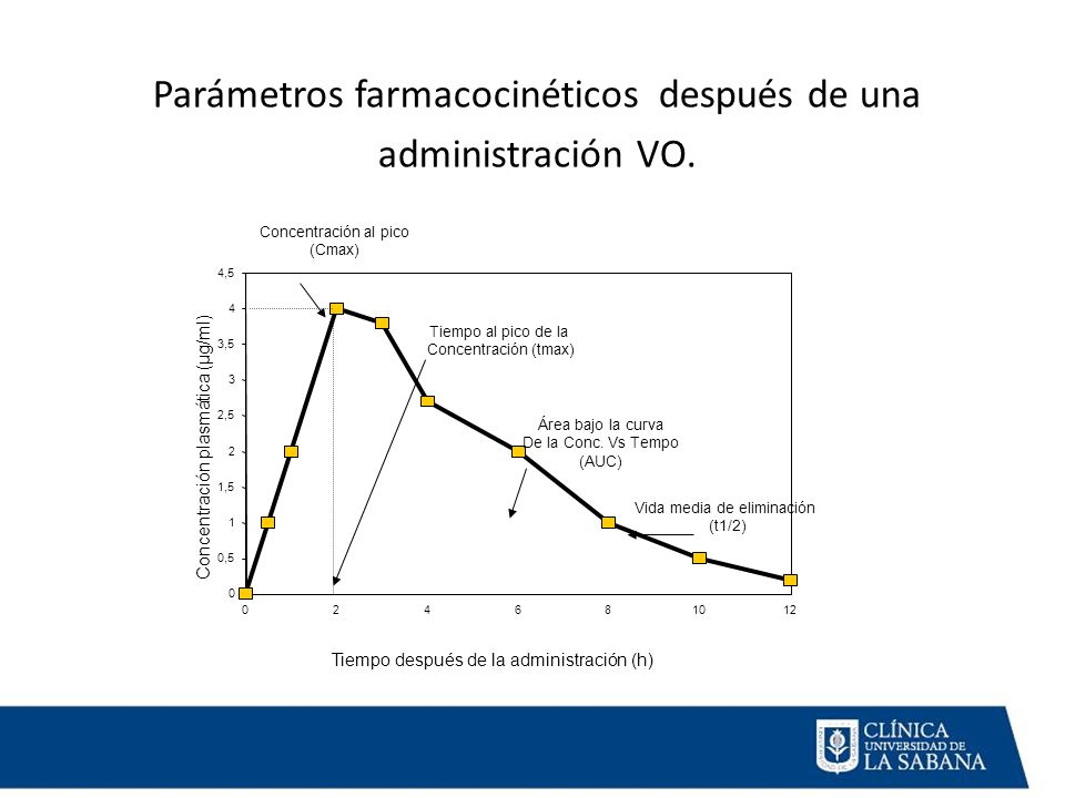 Parámetros farmacocinéticos después de una administración VO.