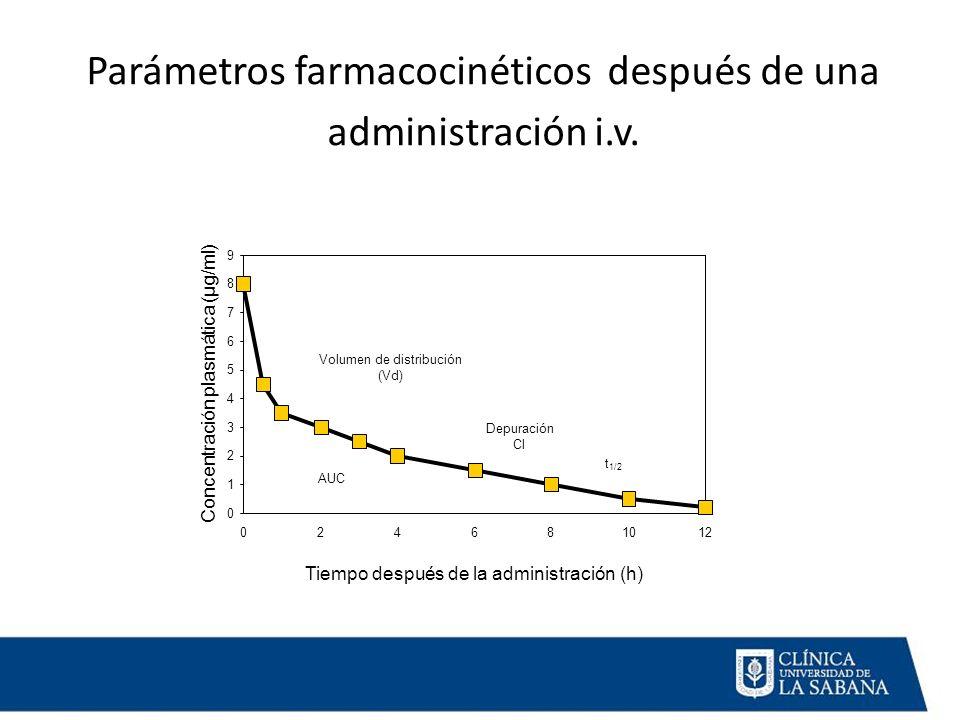 Parámetros farmacocinéticos después de una administración i.v.