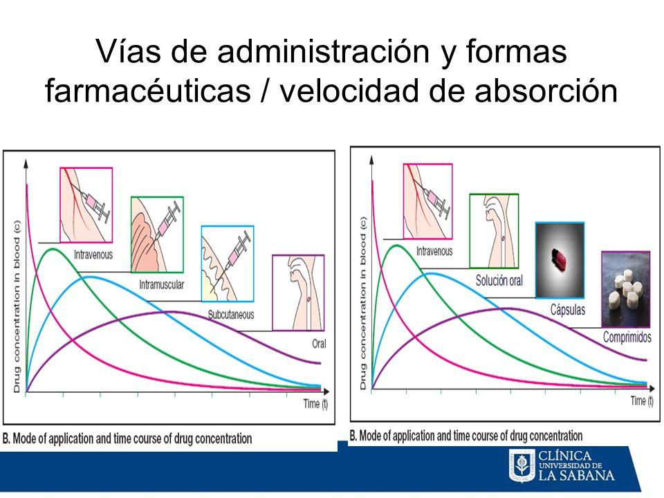 Vías de administración y formas farmacéuticas / velocidad de absorción