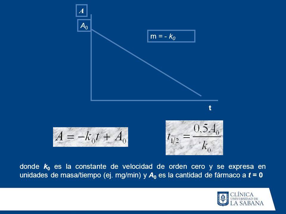 Am = - k0. A0. t.