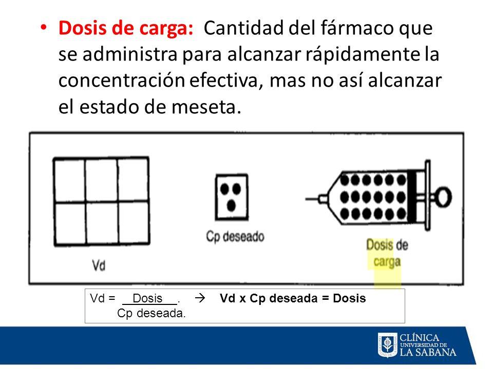 Dosis de carga: Cantidad del fármaco que se administra para alcanzar rápidamente la concentración efectiva, mas no así alcanzar el estado de meseta.