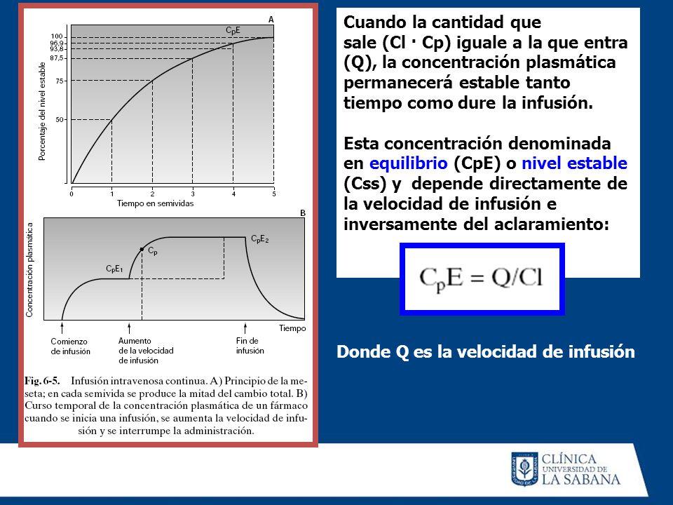 Cuando la cantidad quesale (Cl · Cp) iguale a la que entra. (Q), la concentración plasmática permanecerá estable tanto tiempo como dure la infusión.
