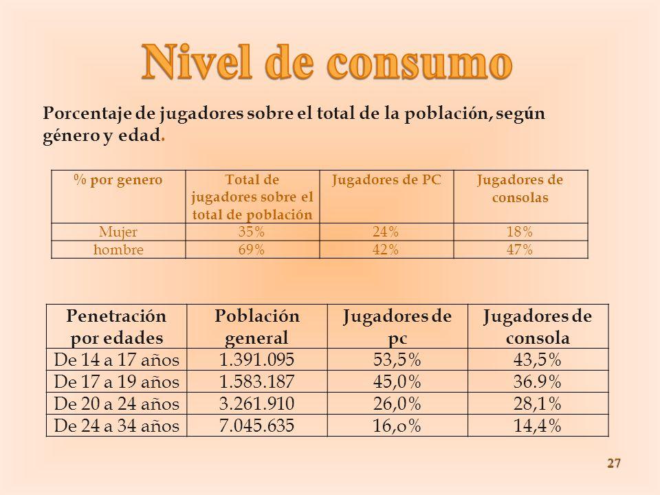 Total de jugadores sobre el total de población Penetración por edades