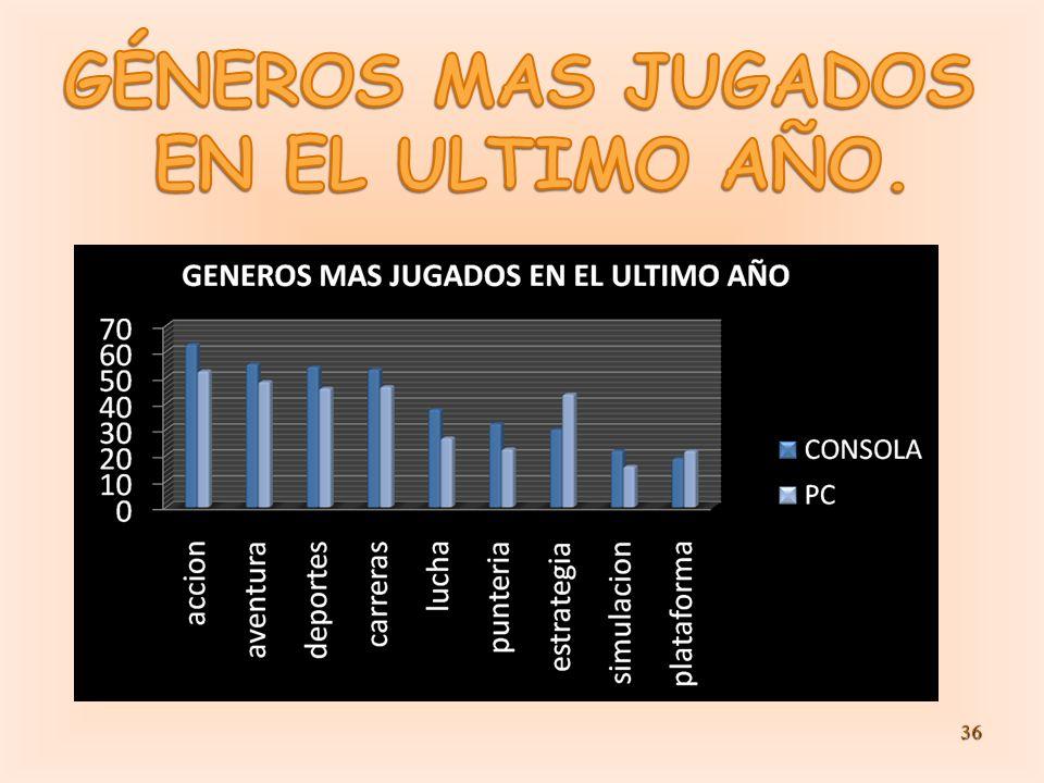 GÉNEROS MAS JUGADOS EN EL ULTIMO AÑO.