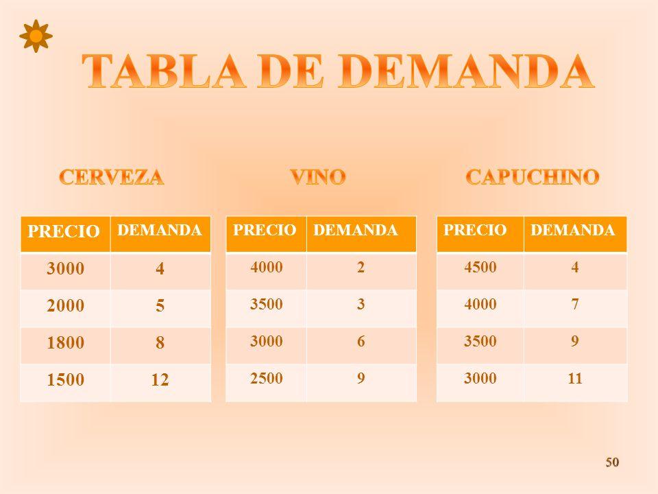TABLA DE DEMANDA CERVEZA VINO CAPUCHINO PRECIO 3000 4 2000 5 1800 8