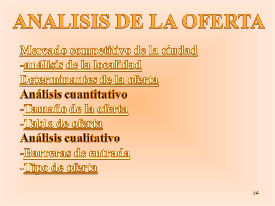 ANALISIS DE LA OFERTA Mercado competitivo de la ciudad
