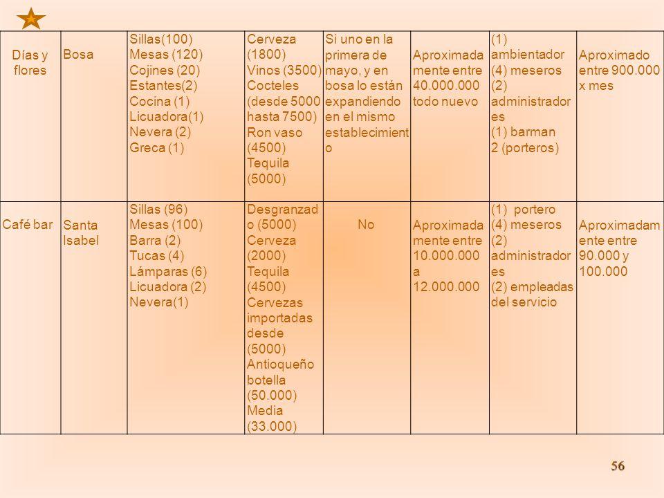 Días y flores Bosa. Sillas(100) Mesas (120) Cojines (20) Estantes(2) Cocina (1) Licuadora(1) Nevera (2)